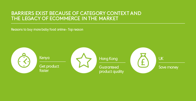 Barriers exist because of category context and the legacy of ecommerce in the market