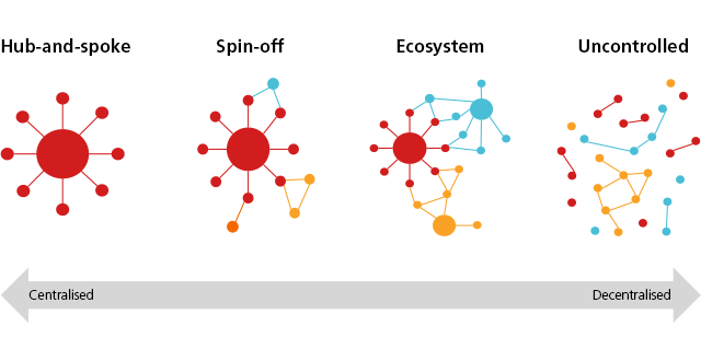 Centralised and decentralised hubs