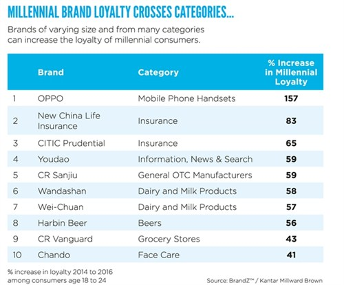 Millennial brand loyalty crosses categories - table