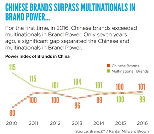 Chinese brands surpass multinationals in brand power infographic