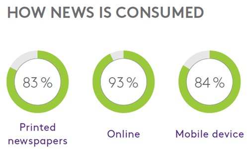 How news is consumed