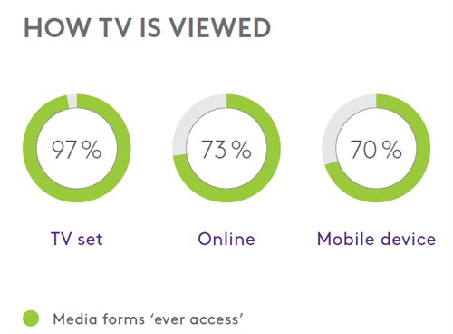 How TV is viewed