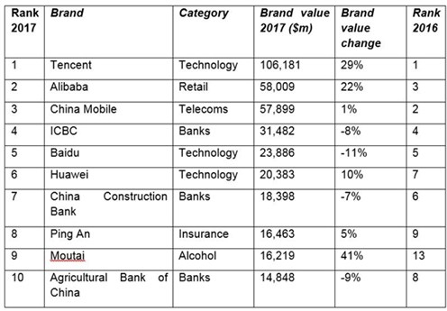 The BrandZ Top 10 Most Valuable Chinese Brands 2017