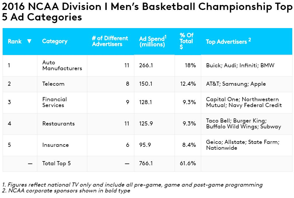 2016 NCAA Division 1 Men's Basketball Championship Top 5 Ad Categories