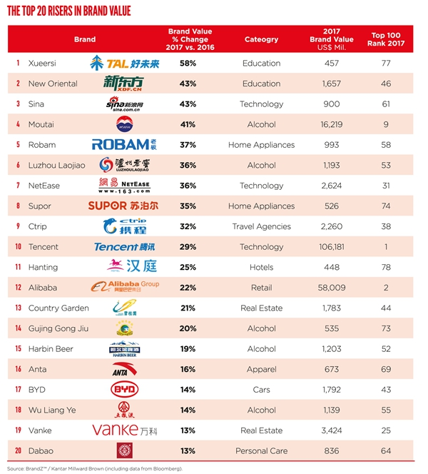 Top 20 risers in brand value