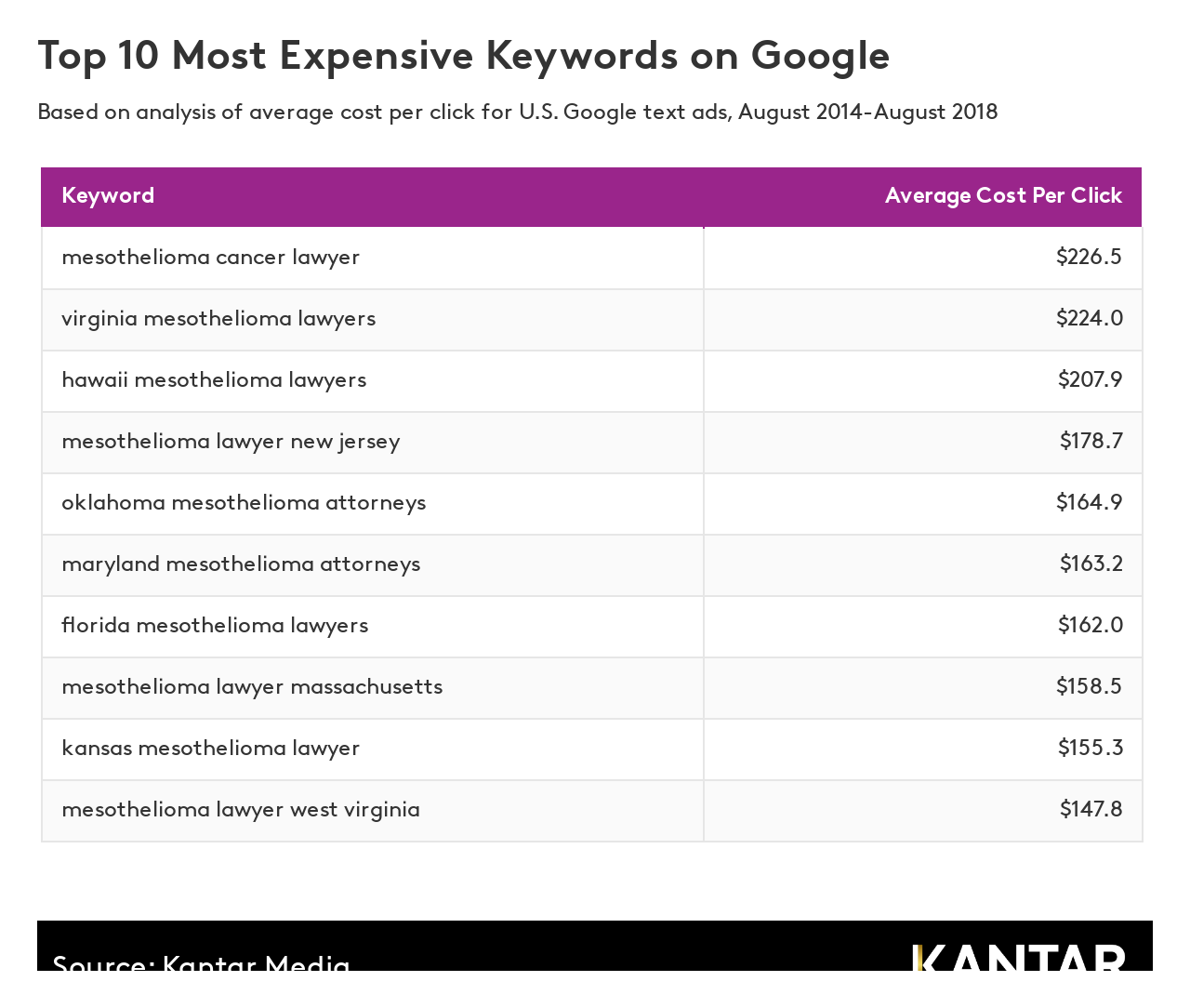 Top 10 most expensive keywords on Google