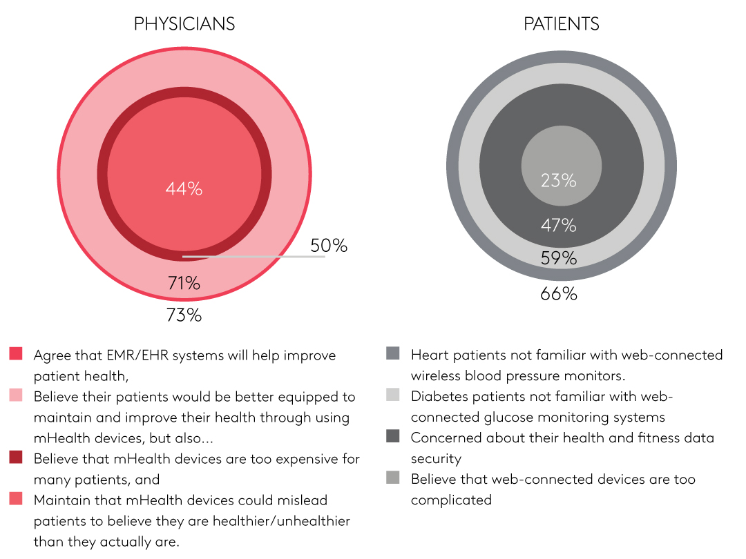 Physicians and patients' opinions on technology