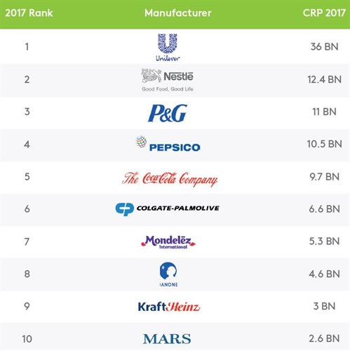 Top 10 world's most popular brands - 2017