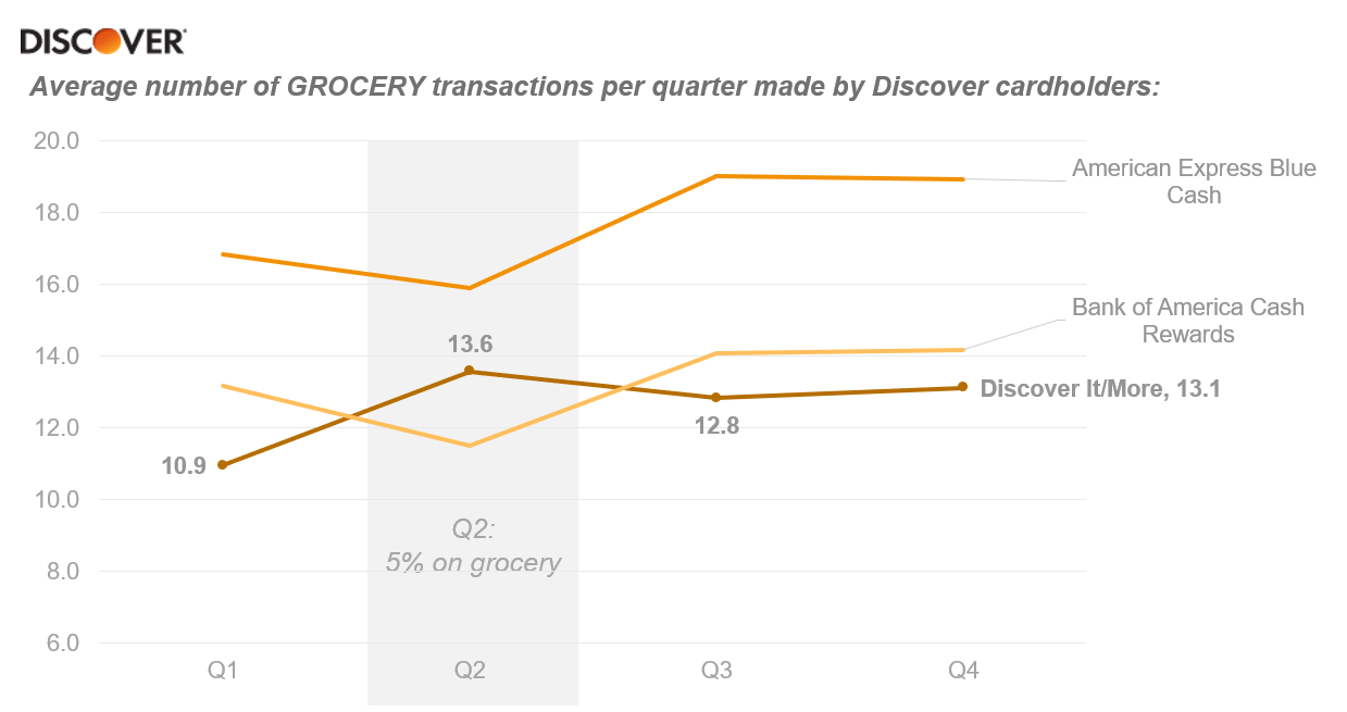 DISCOVER: Average number of GROCERY transactions per quarter made by Discover cardholders