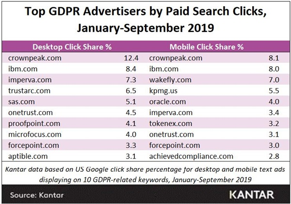 GDPR top paid search advertisers