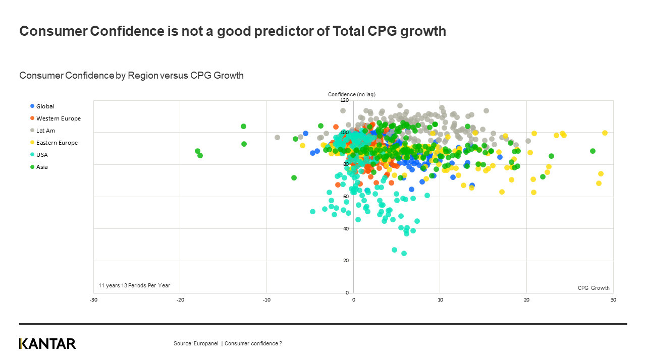 consumer confidence and CPG growth