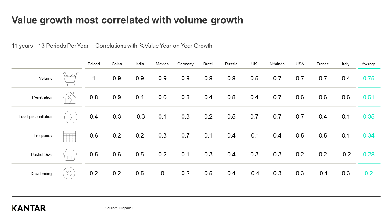 Value and volume growth for CPG