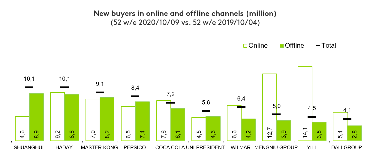 FMCG China new shoppers
