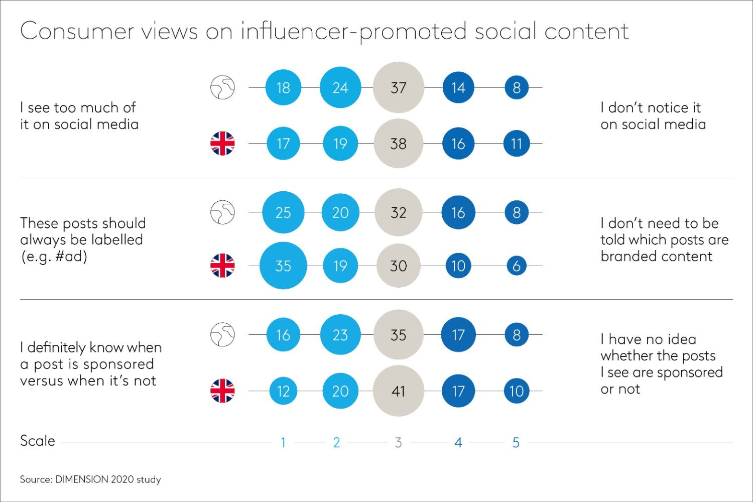 Consumer views on influencer content
