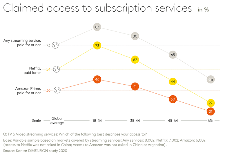 Chart showing claimed access to subscription services
