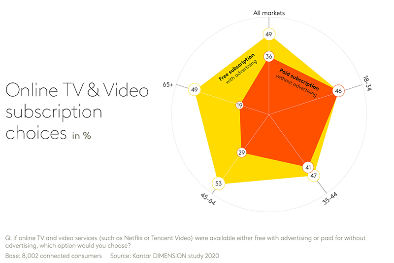 Chart showing Online TV & Video subscription choices
