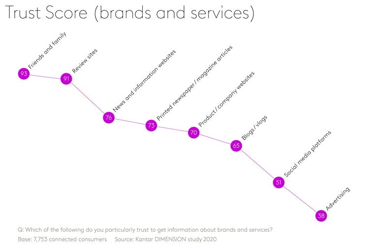 Trust score - Brands and Services