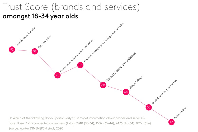 Trust score - Brands and services amongst 18-34 year olds