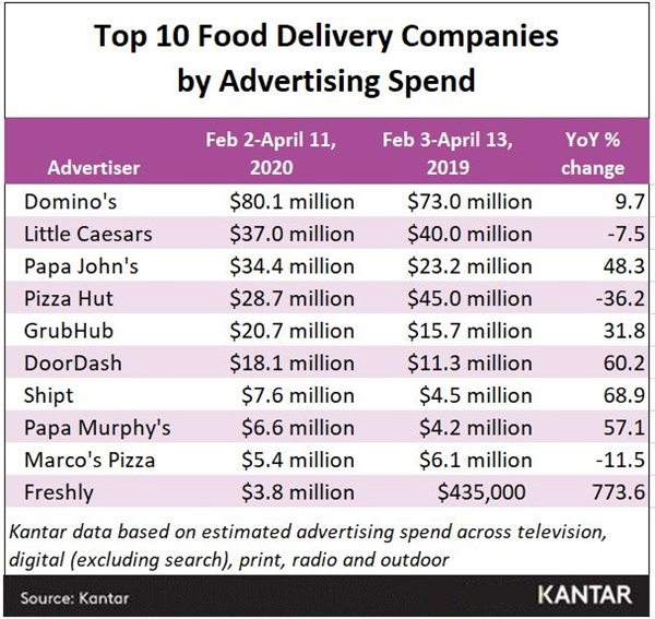 Food delivery top ten
