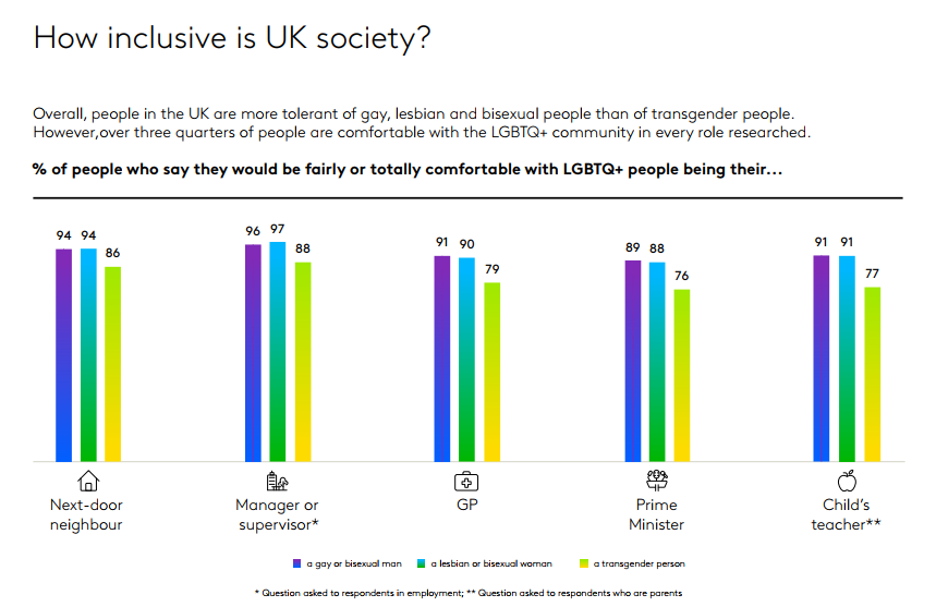 How inclusive is UK society 1
