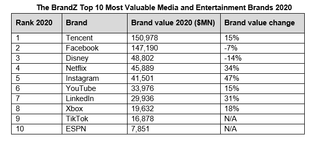 Media and entertainment ranking