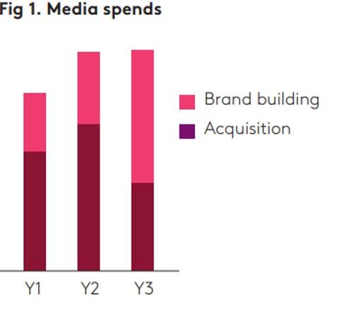 Fig 1 Media spend
