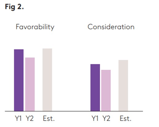 Fig 2 Favourability Consideration