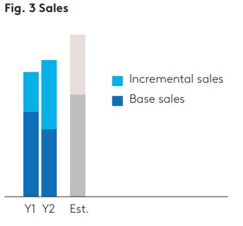 Fig 3 Sales
