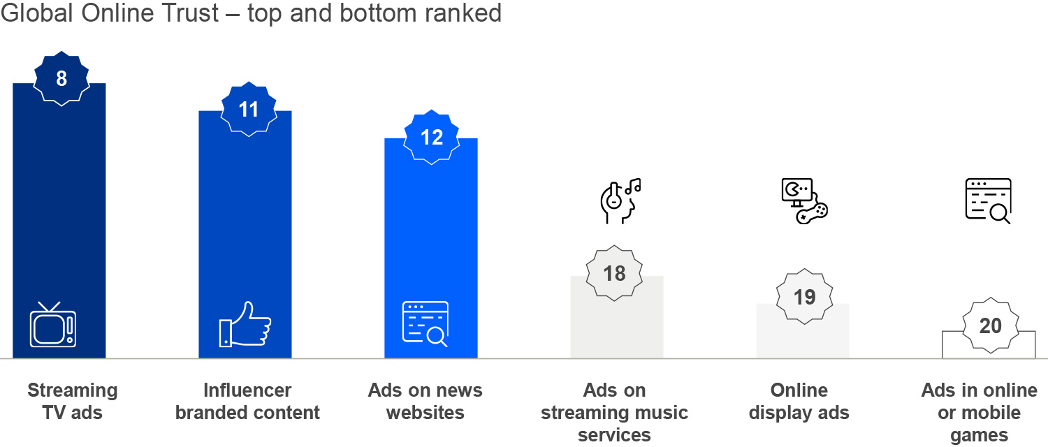 No online media channel inspires high advertising trust globally