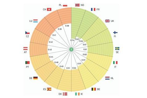 Índice diversidad de género 2020 por países