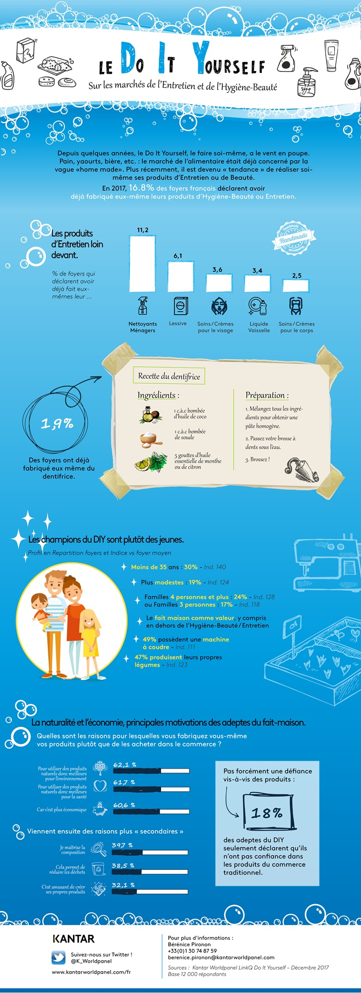 infographie Do It Yourself