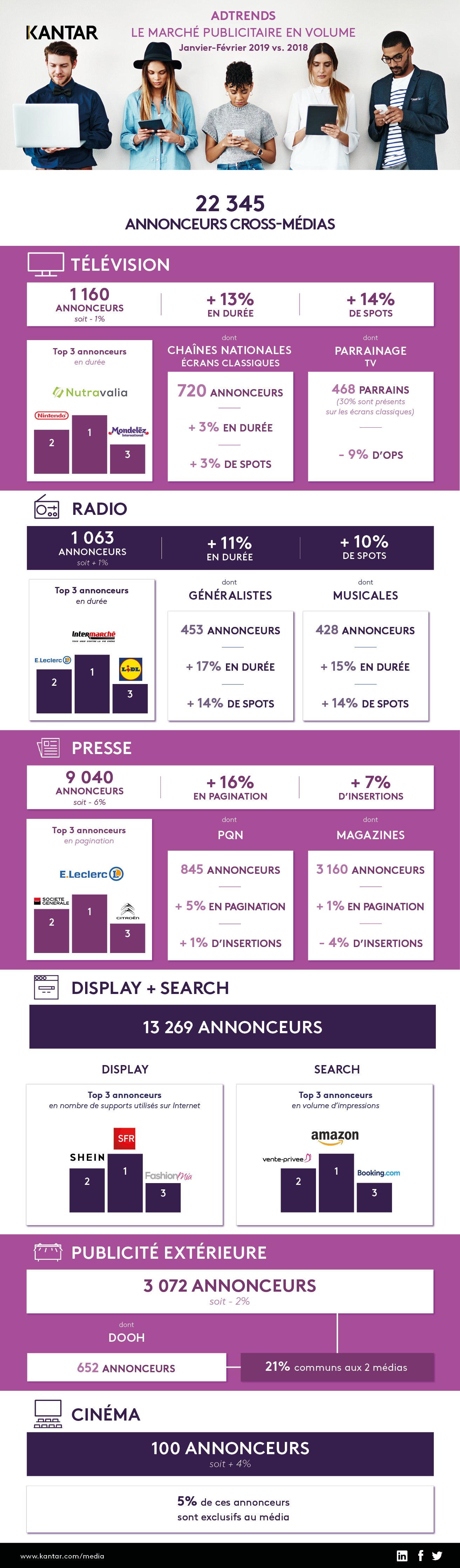 Infographie AdTrends Jan-Fev 2019