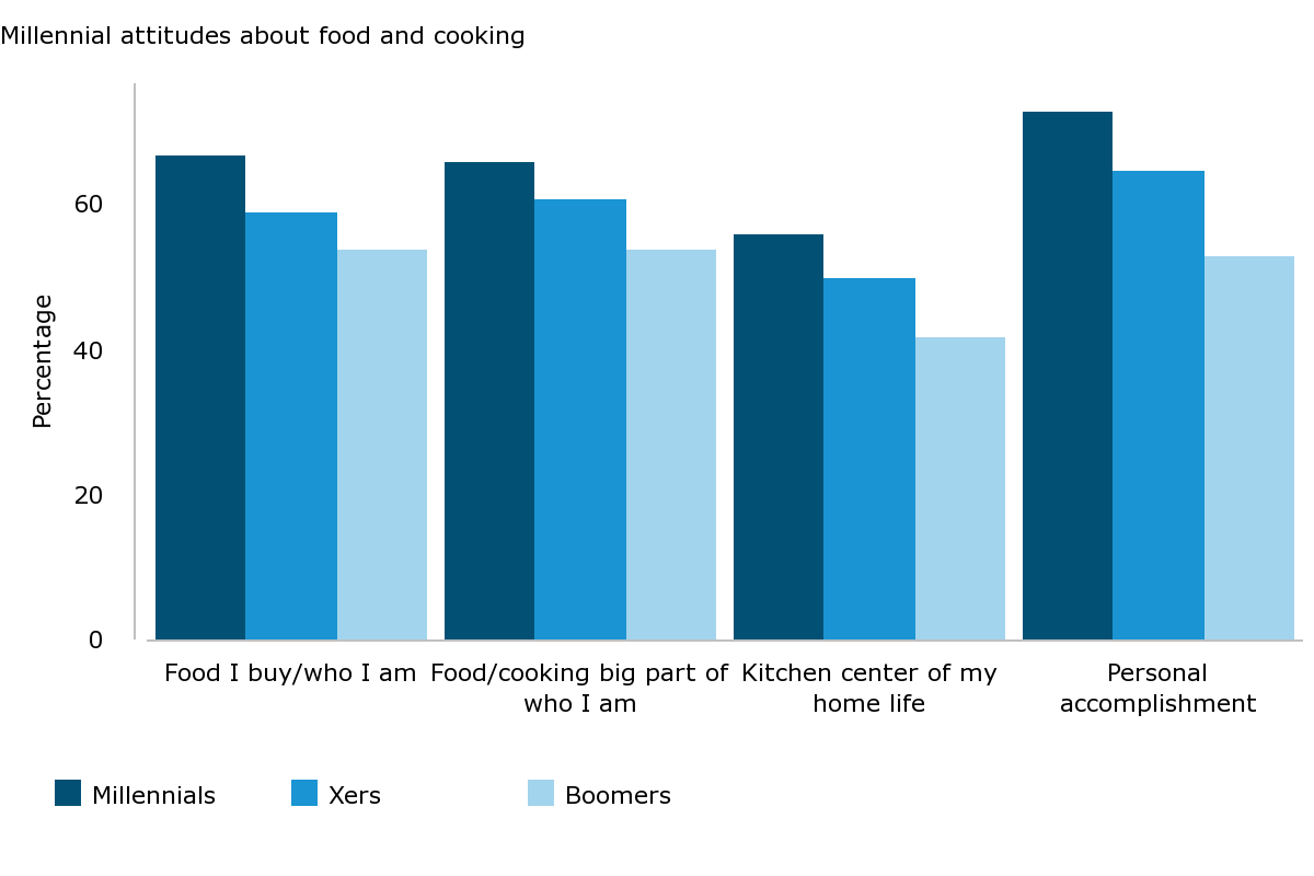 Millennial attitudes about food and cooking
