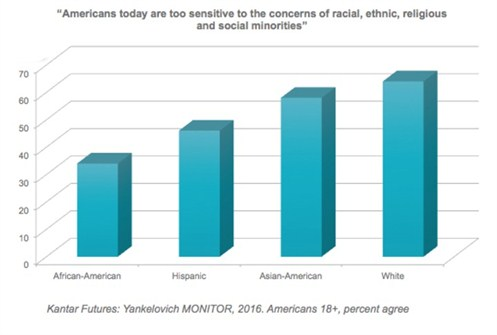 Kantar Futures survey - racial and ethnic sensitivity