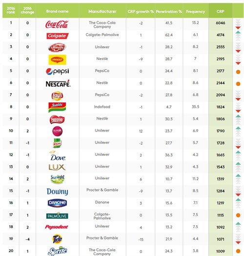 Brand Footprint Top 20