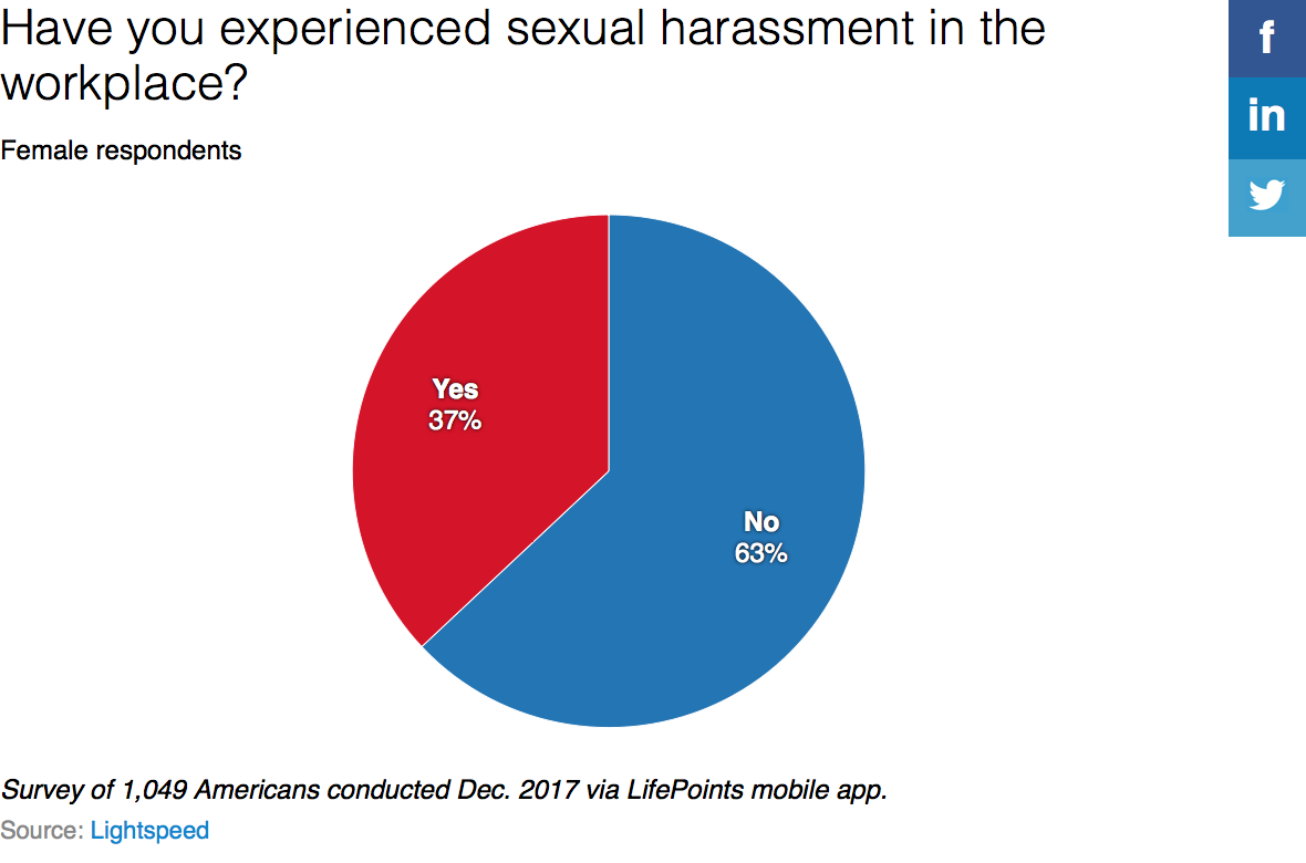 Have You Experienced Workplace Sexual Harassment - table