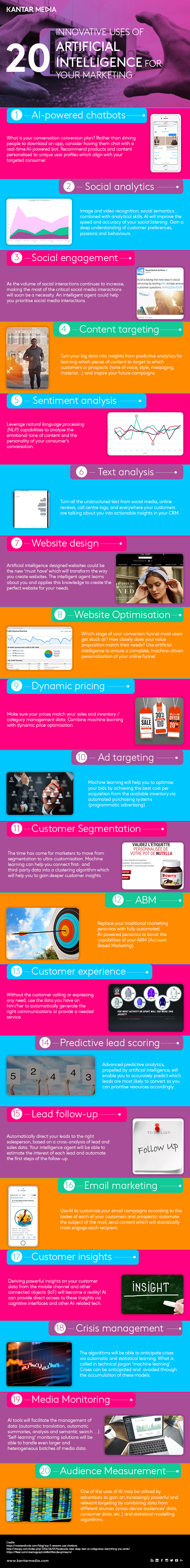 Infographic AI Marketing