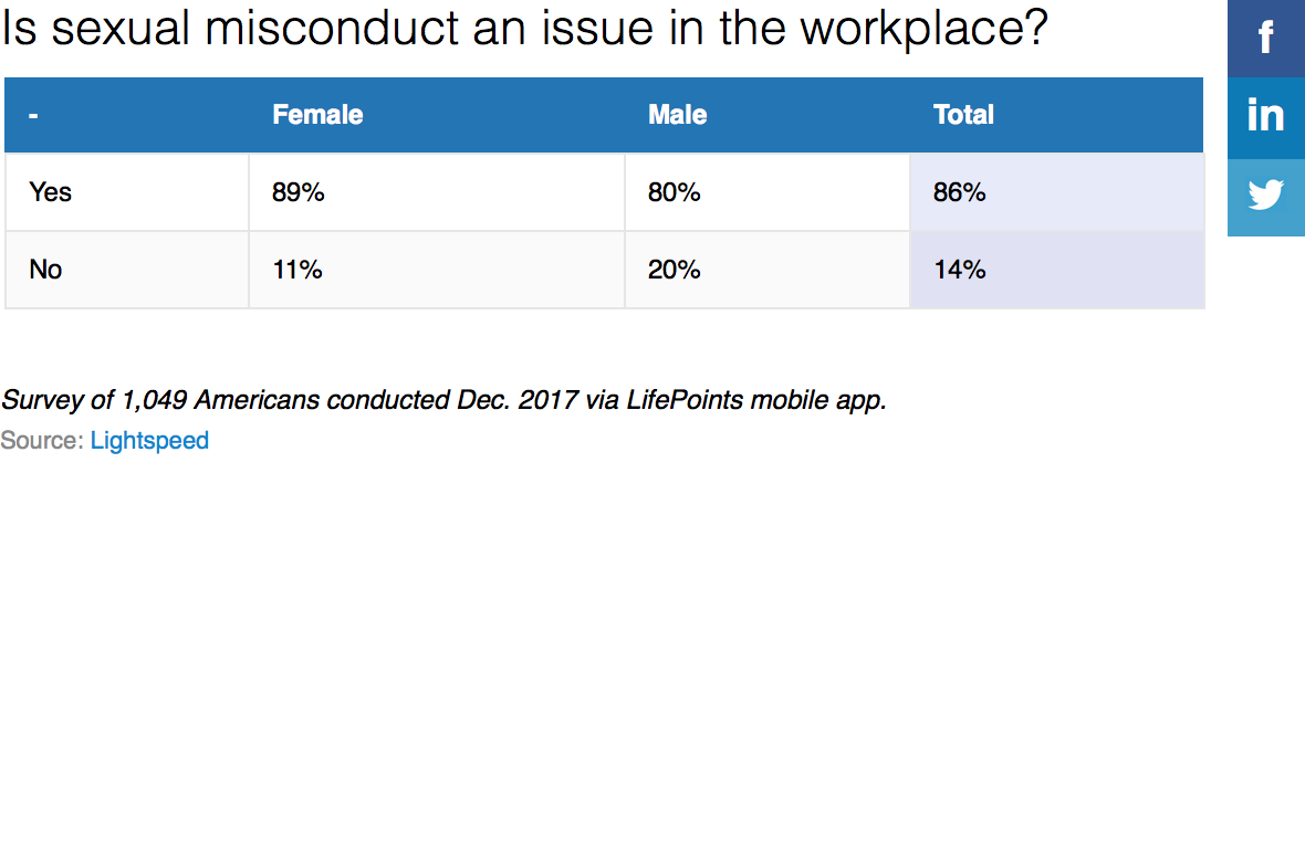 Is Sexual Misconduct A Workplace Issue table