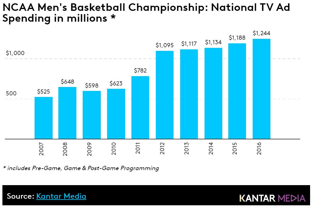 NCAA Men's Basketball Championship: National TV Ad Spending in millions