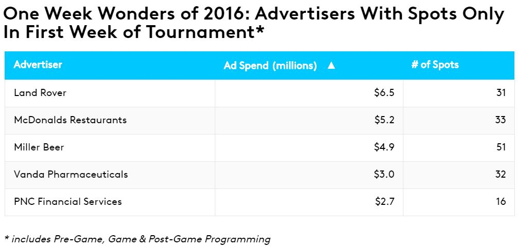 One Week Wonders of 2016: Advertisers With Spots Only In First Week of Tournament