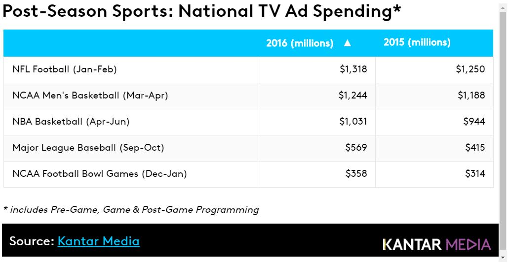 Post Season Sports: National TV Ad Spending