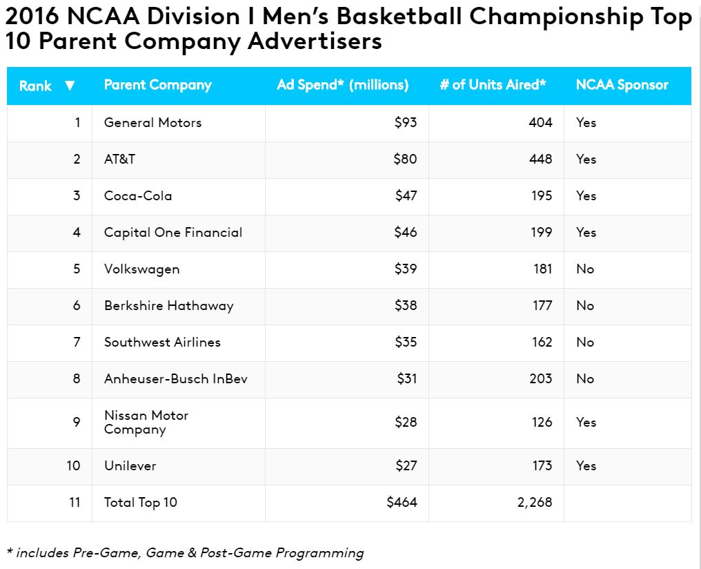 2016 NCAA Division 1 Men's Basketball Championship Top 10 Parent Company Advertisers