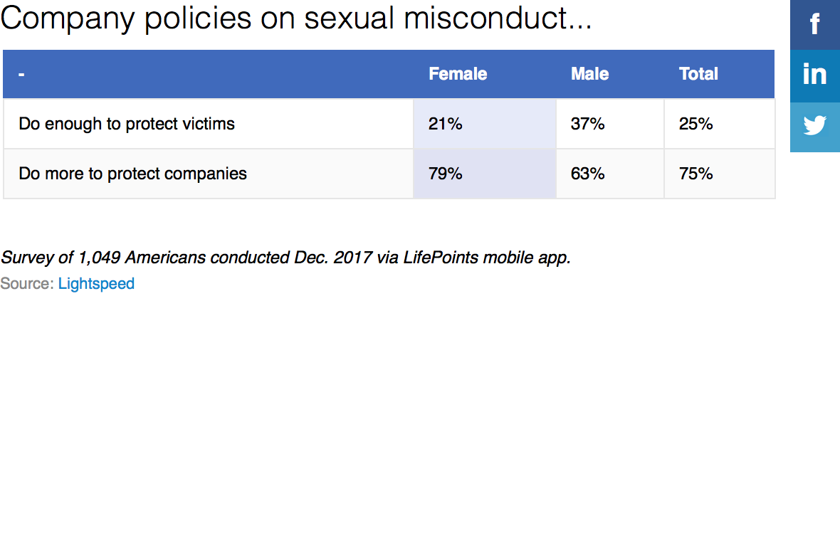 Company policies on sexual misconduct - table