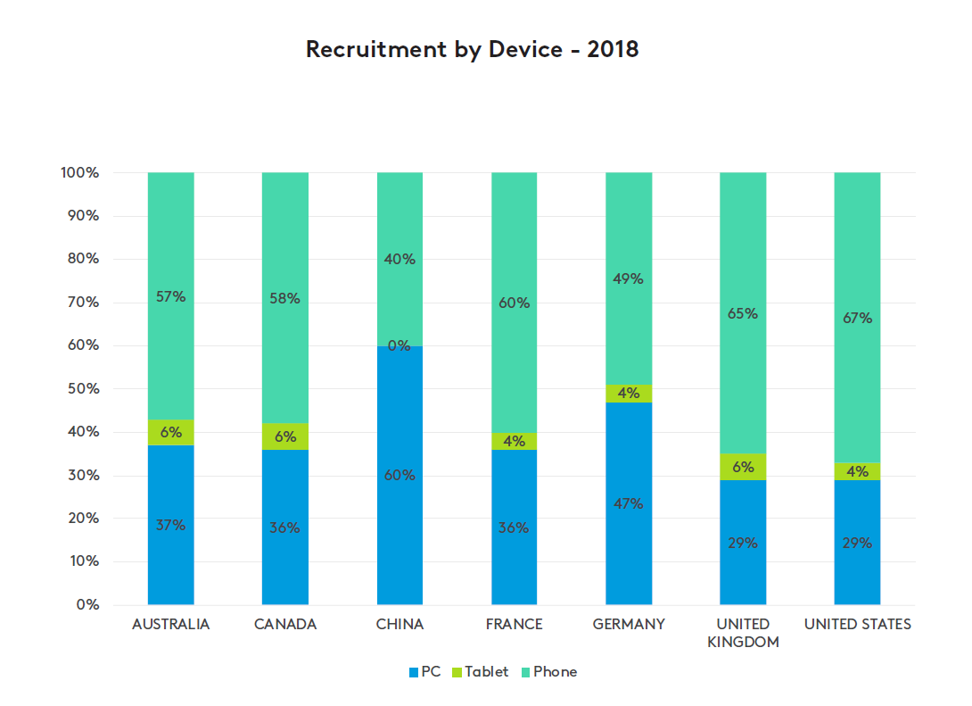 Recruitment by device - 2018