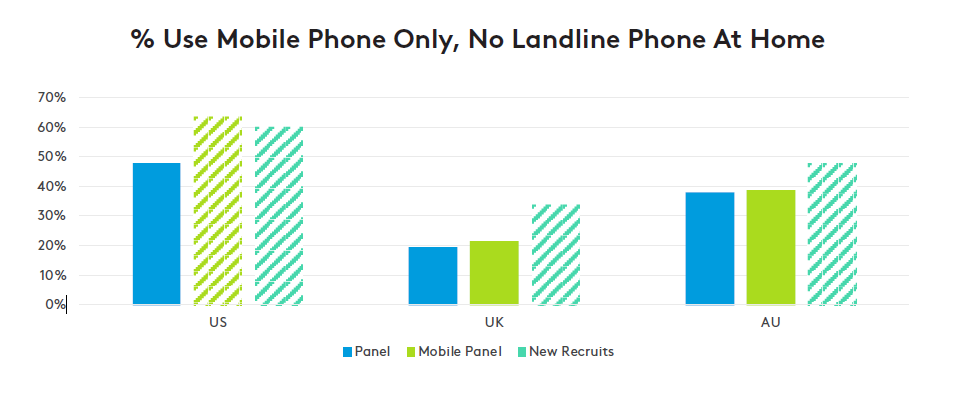 % Use Mobile Phone Only, No Landline Phone At Home