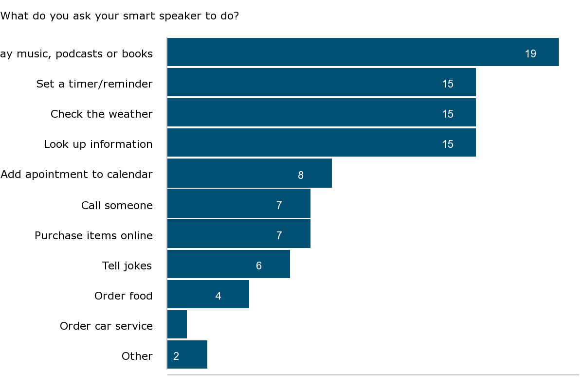 What do you ask your smart speaker to do - bar chart