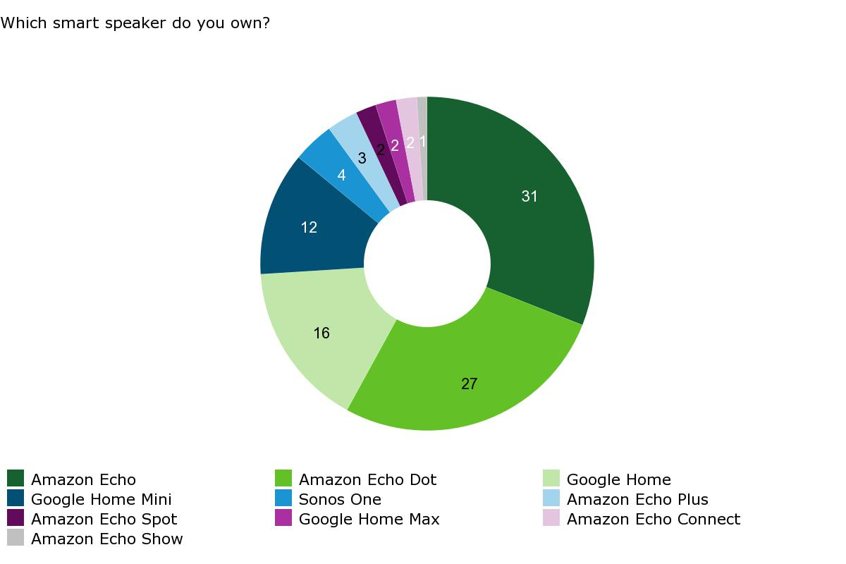 Which smart speaker do you own - pie chart