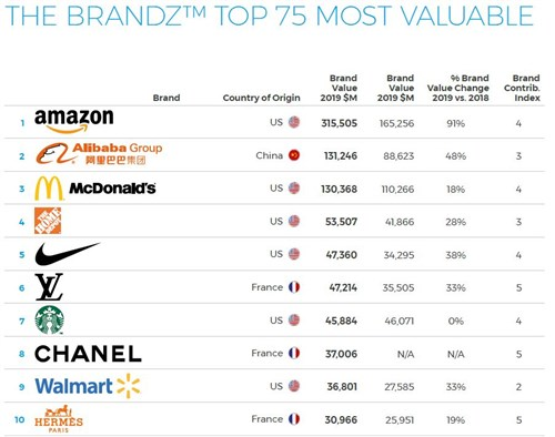 Brandz Top 75 Most Valuable