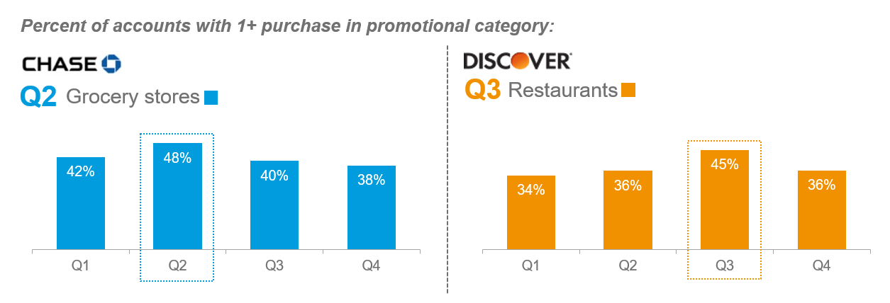 Percent of accounts with 1+ purchase in promotional category