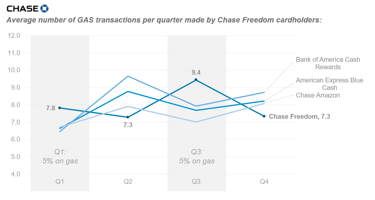 CHASE - average number of GAS transactions per quarter made by Chase Freedom cardholders